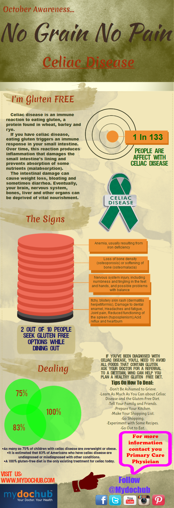 Celiac Awareness Infographic