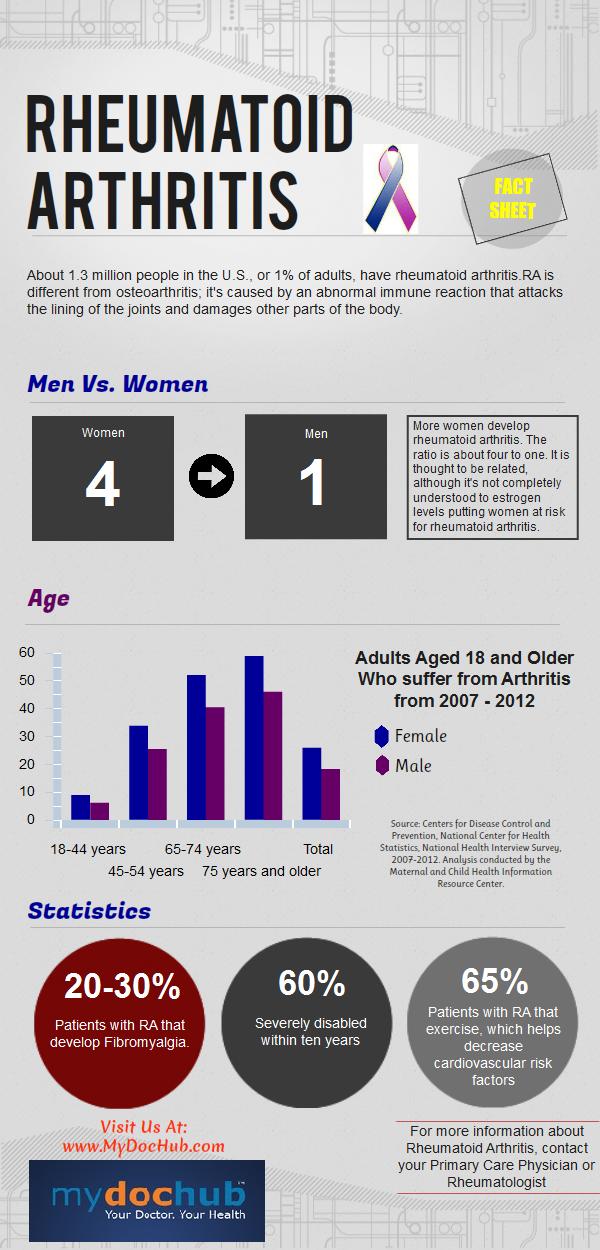 Rheumatoid Arthritis (RA) Statistics