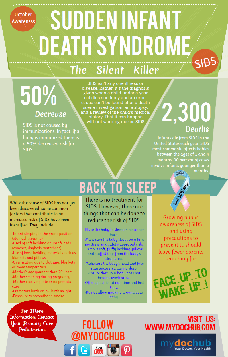 Sudden Infant Death Syndrome (SIDS) Awareness Month Infographic