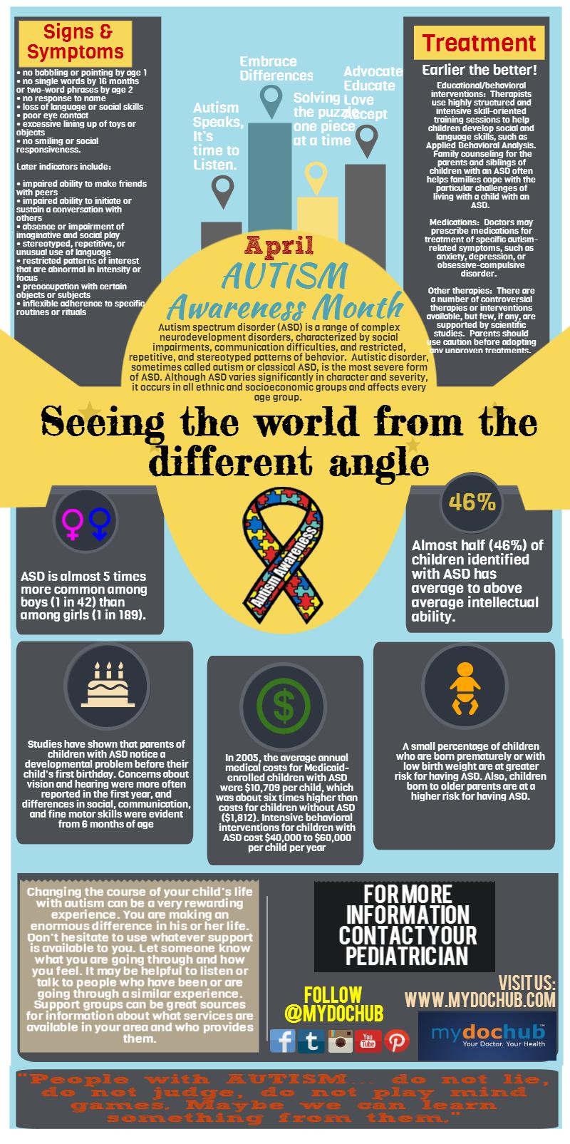 Autism Infographic