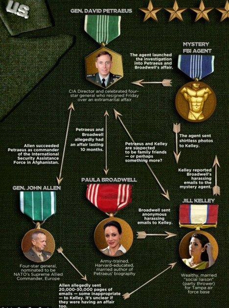 Petraeus Affair Scandal