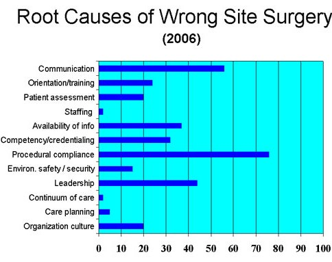 wrong site surgeries Objective the implementation of a universal surgical safety protocol in 2004 was  intended to minimize the prevalence of wrong-site surgery.